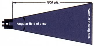 Binocular Field of View