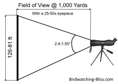 spotting scope field of view diagram